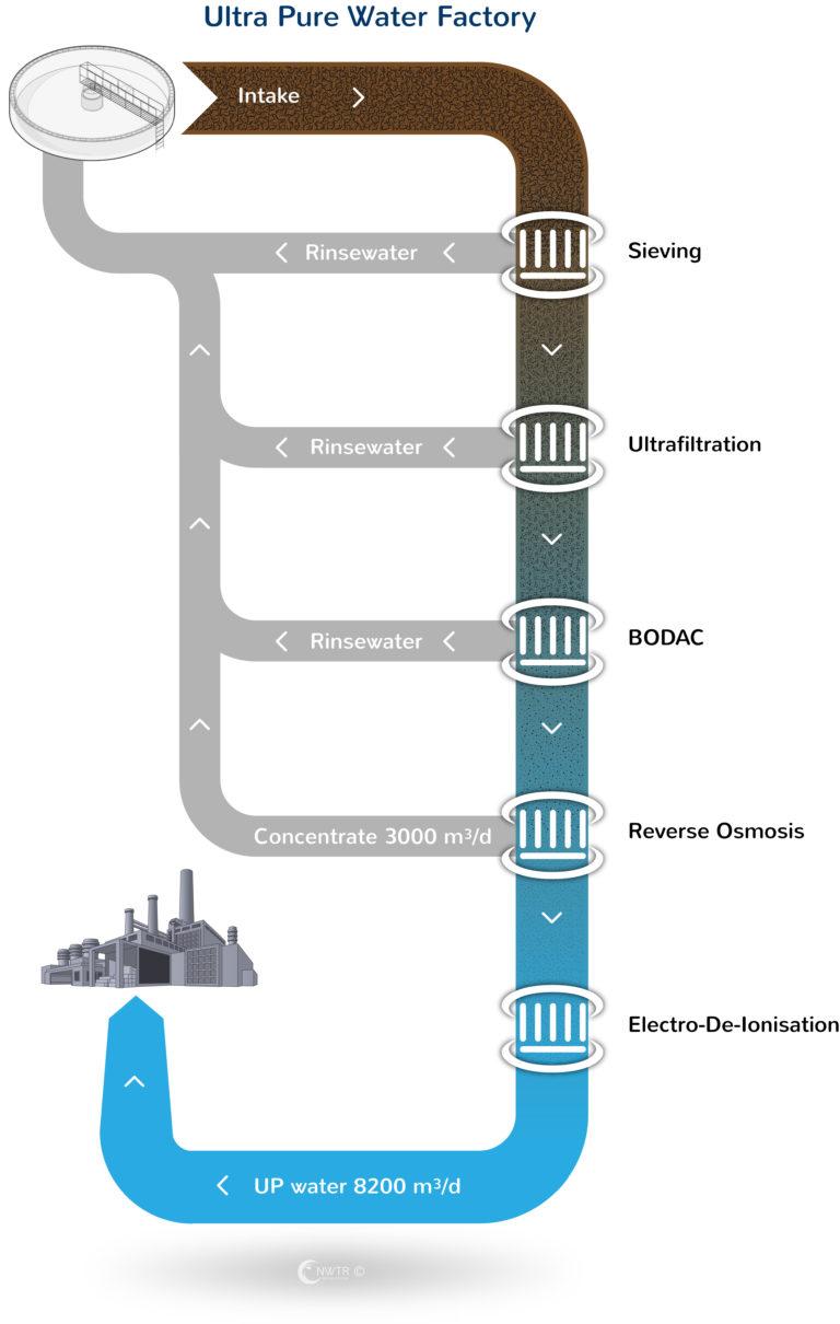 UPW-Factory-scheme